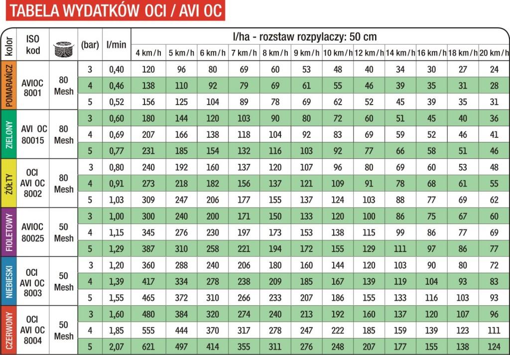 tabela  AVI OC
